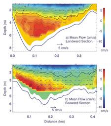 Tidal Mean Flow Landward & Seaward